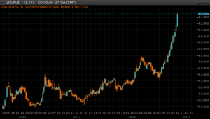 Russian_Ruble_Weekly_Chart-1024x583