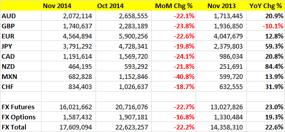 CME-November-2014