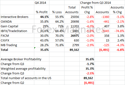 Q4-2014-US-Profitability-Report