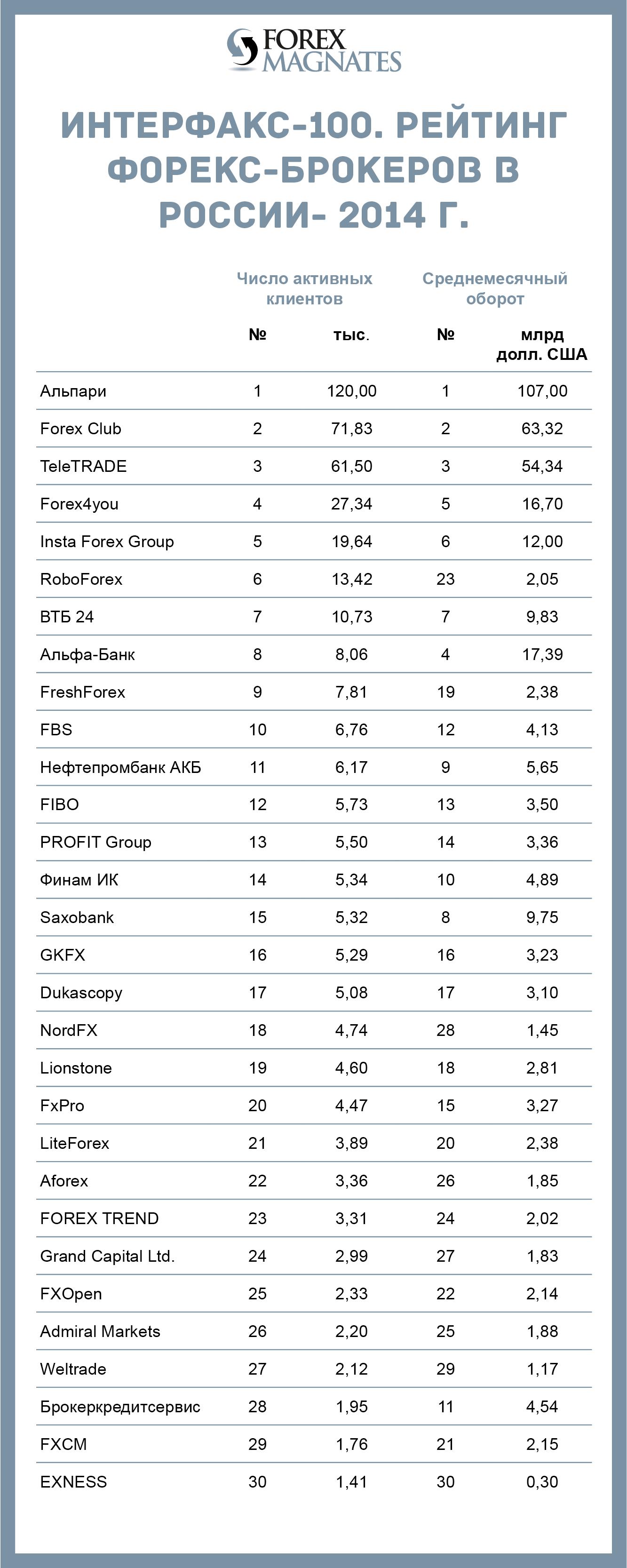Интерфакс рейтинг брокеров торговля роботами на бирже