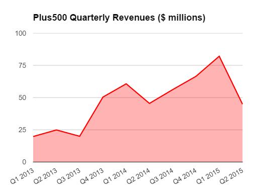 plus500-h1-2015-revenues