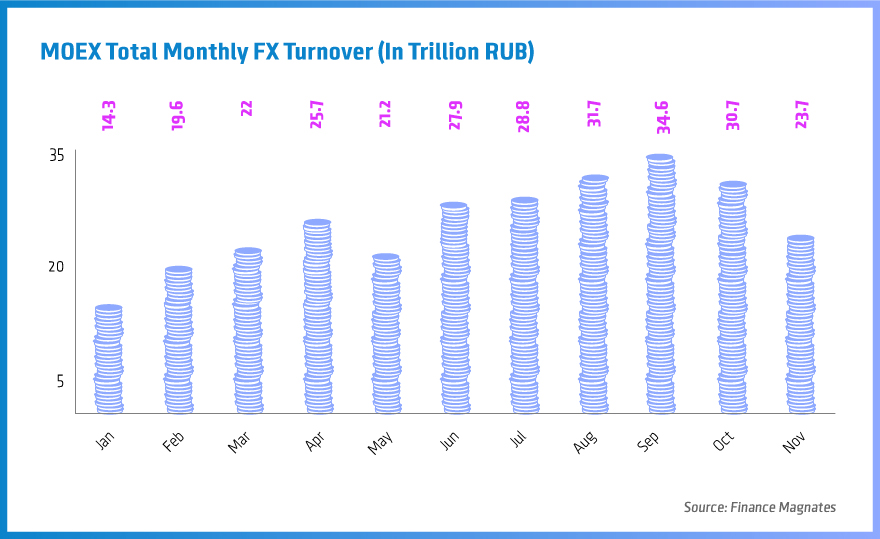 MOEX-Total-Monthly-FX-Turnover-(In-Trillion-RUB)