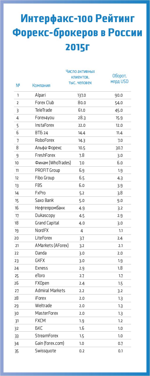 Рейтинг forex брокеры россии книга кондакова metatrader 4 учимся зарабатывать на forex скачать