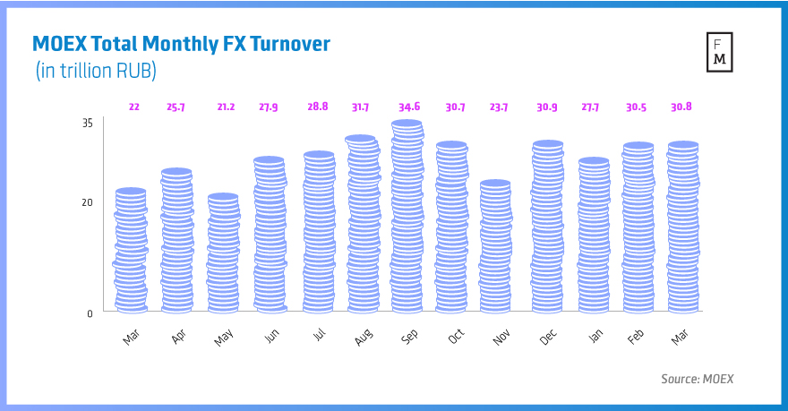 MOEX-Total-Monthly-FX-Turnover--(in-trillion-RUB)-march