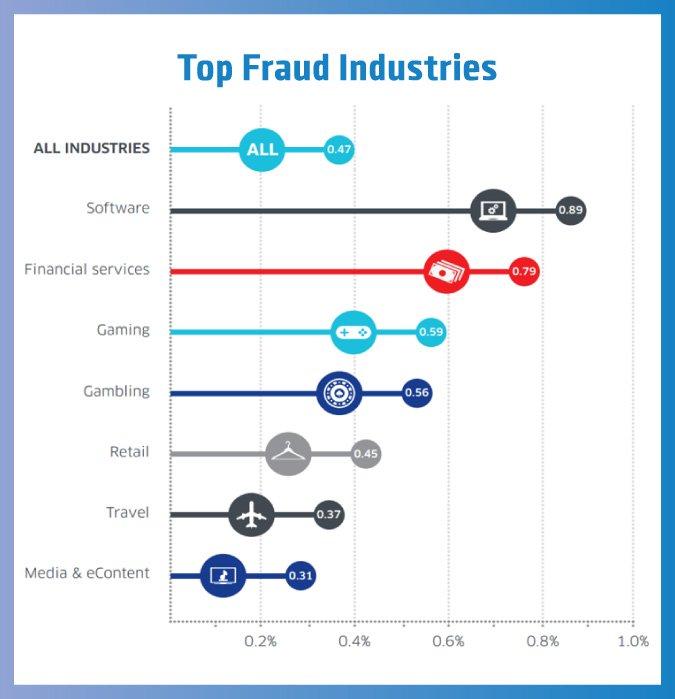 Top-Fraud-Industries