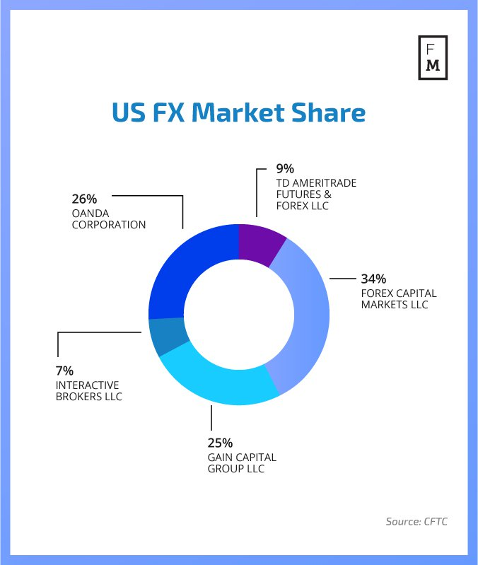 US-FX-Market-Share