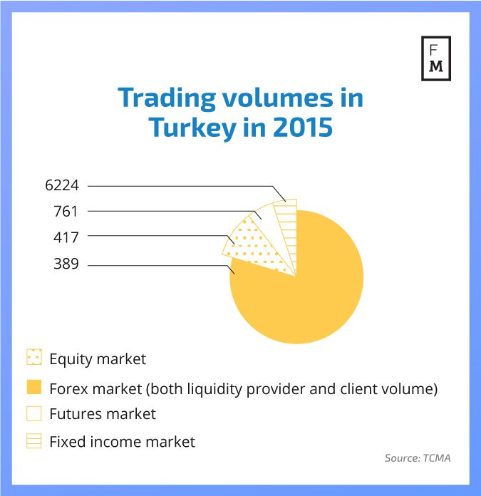 trading-volumes-Turkey