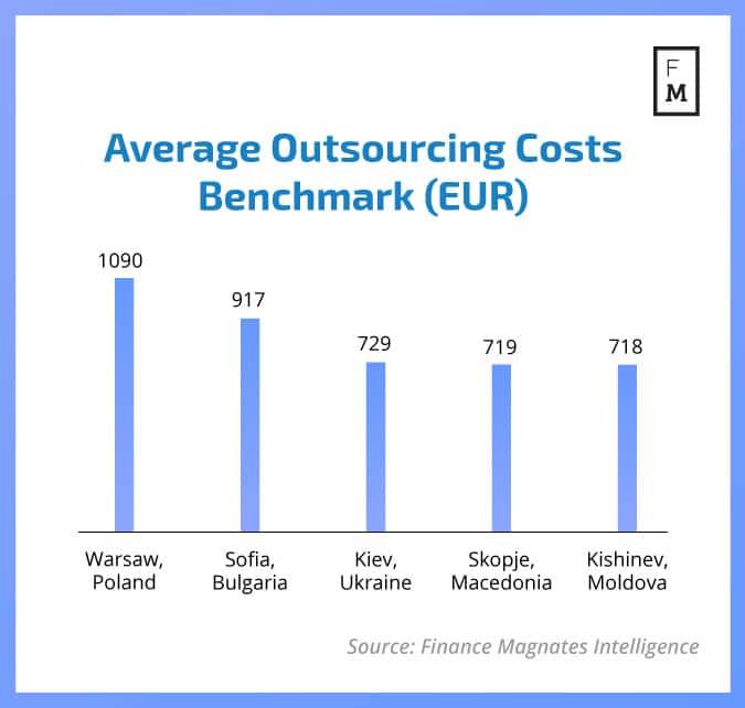 Средняя стоимость аутсорсинга по странам (в евро)