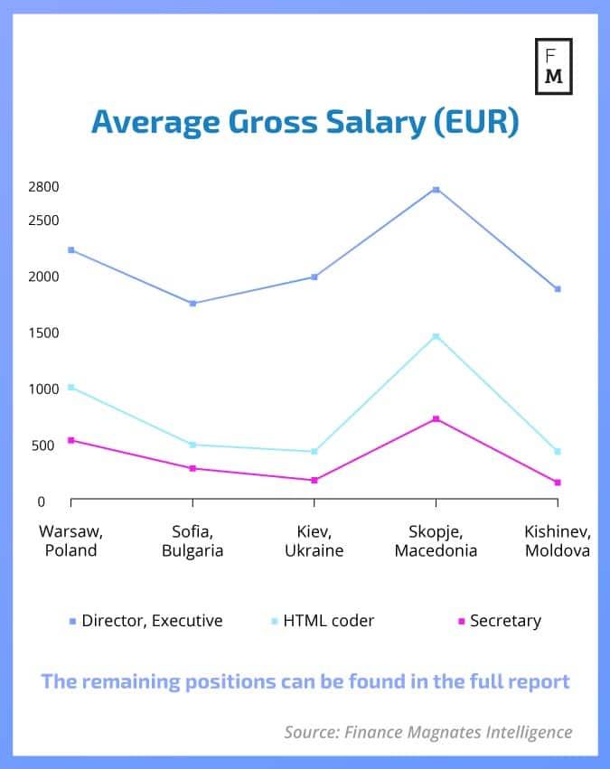 Средняя зарплата до вычета налогов по странам (в евро)