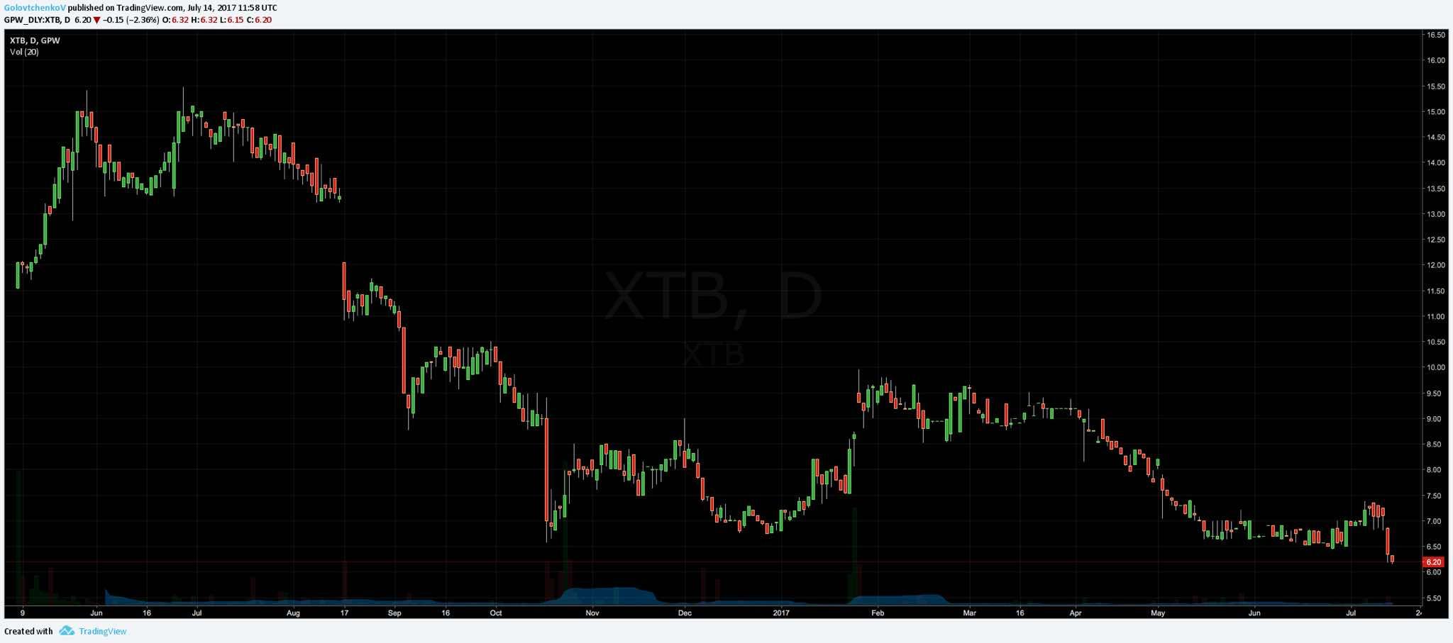Дневной график: Динамика акций XTB после IPO в мае 2016. Источник: TradingView