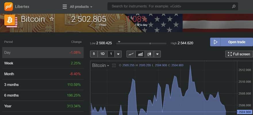 libertex-bitcoin