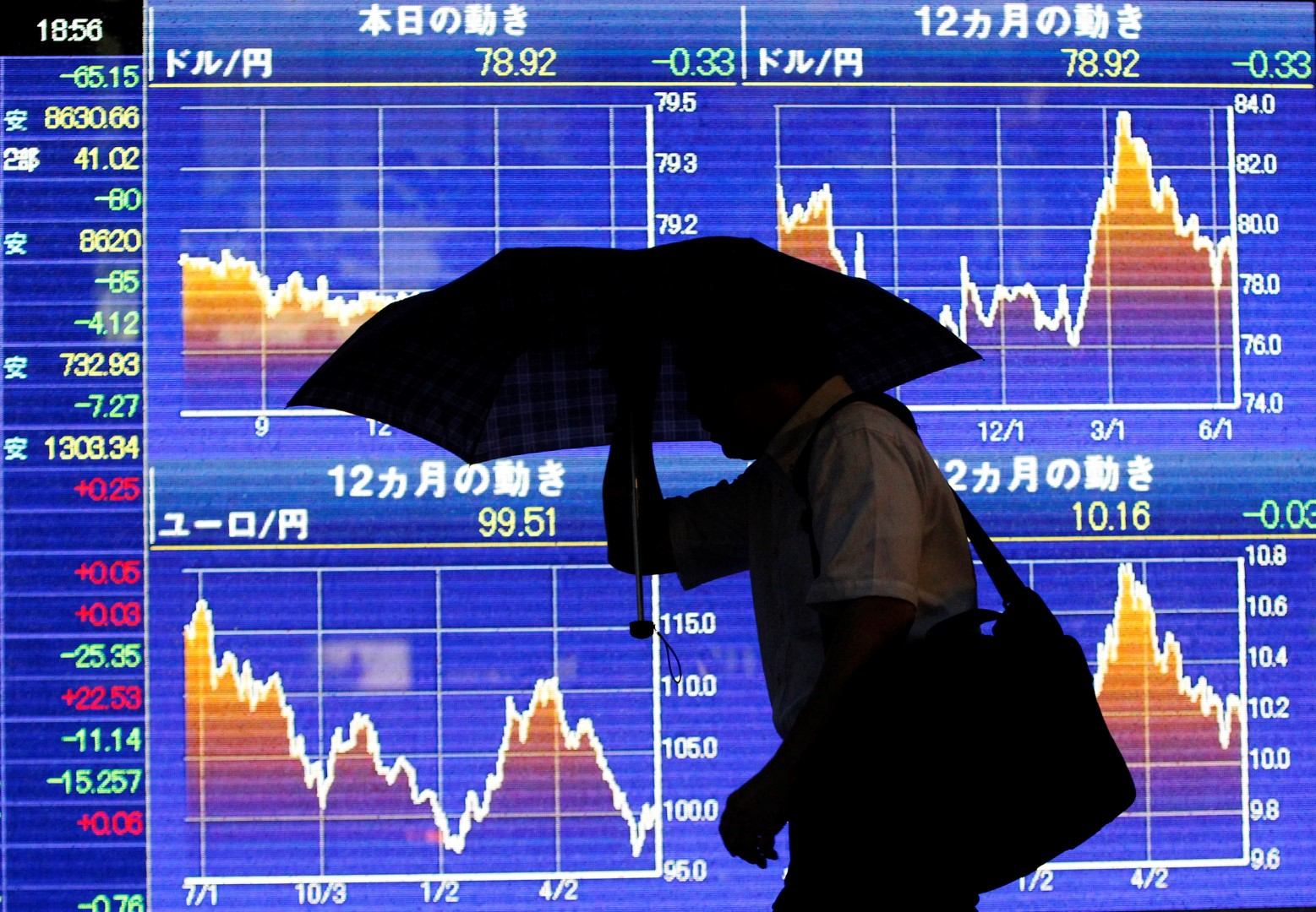 A man with an umbrella struggles against heavy rain and wind caused by Typhoon Guchol in front of a board showing the graph of the change of the exchange rate between the foreign currencies and Japanese Yen for the last 12 months outside a brokerage in Tokyo June 19, 2012.  REUTERS/Issei Kato (JAPAN - Tags: BUSINESS ENVIRONMENT) - RTR33UXT