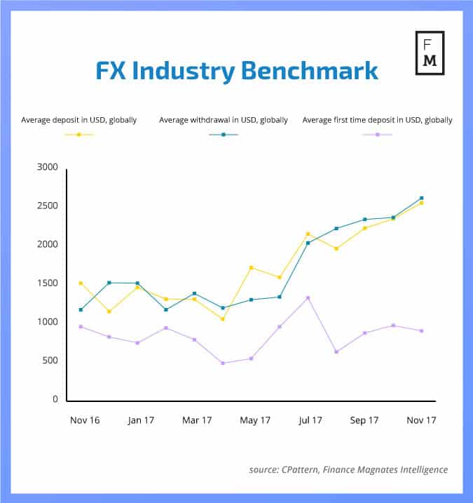 FX-industry-benchmark