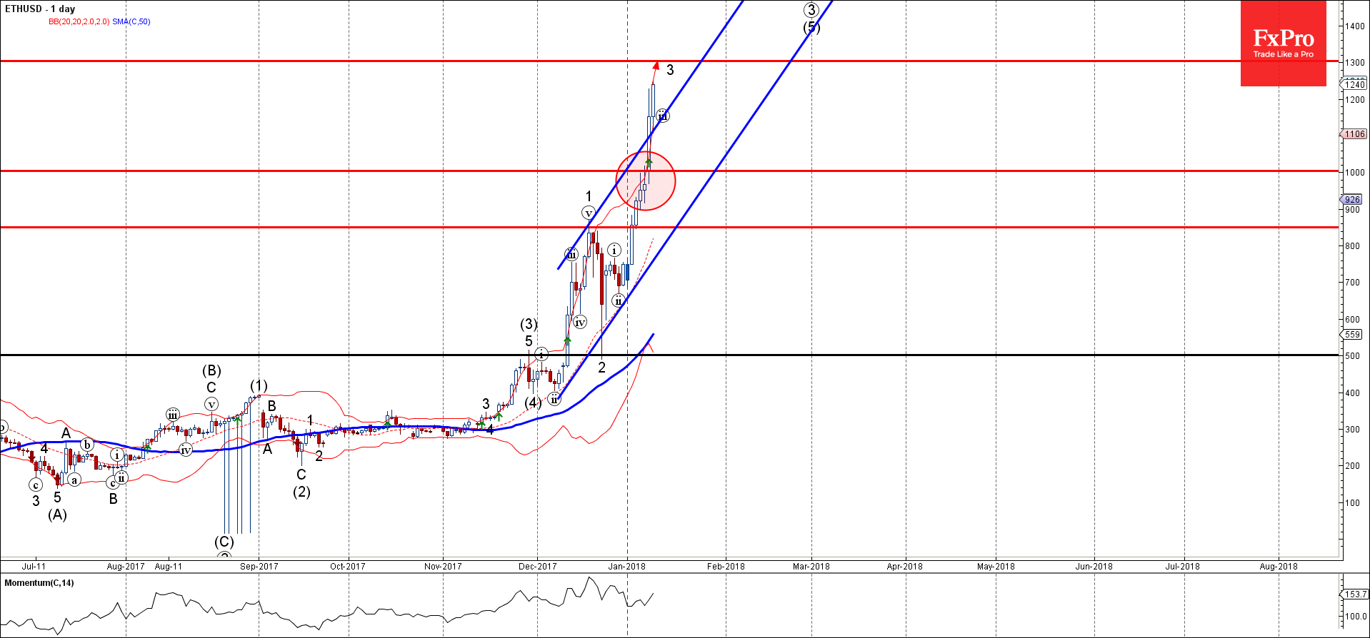 ETHUSD-Primary-Analysis-Jan-09-1204-PM-1-day